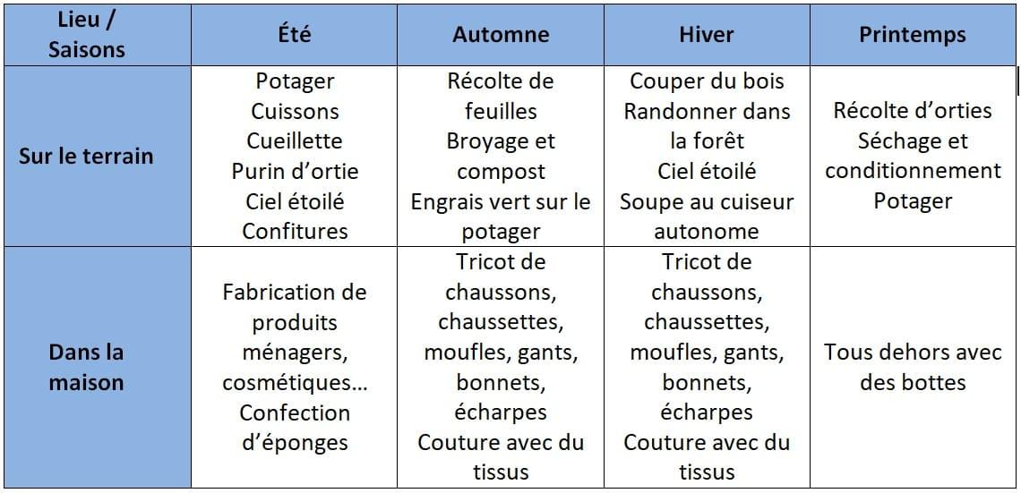 Le tableau des activités zero dechet proposé par l'ecolieu La Gataudiere-votre gite écologique en Vendée